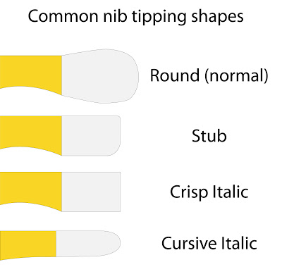 Nib tipping shapes